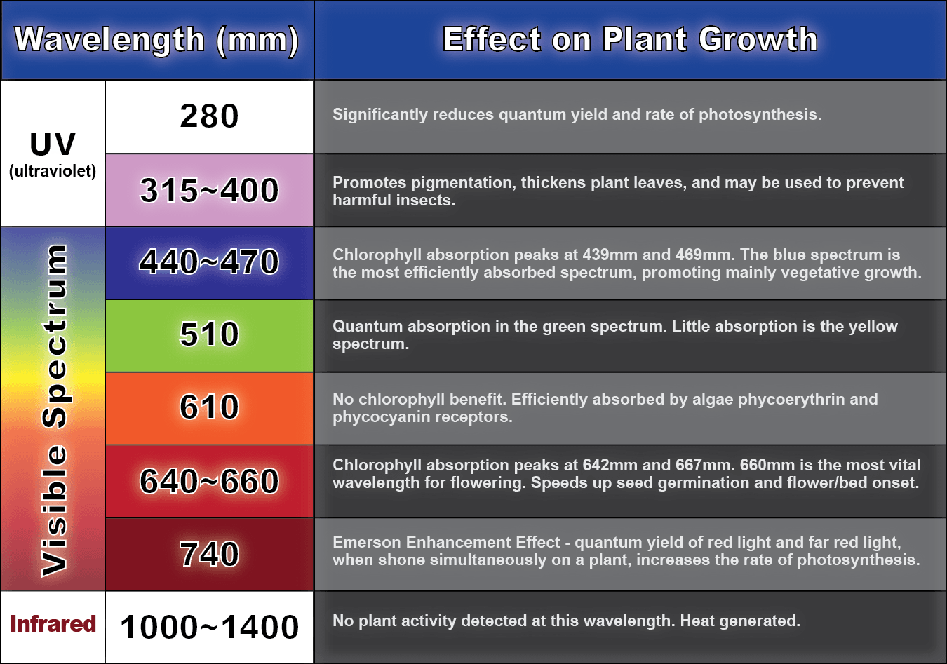 Color Spectrum Effects - Growing Cannabis